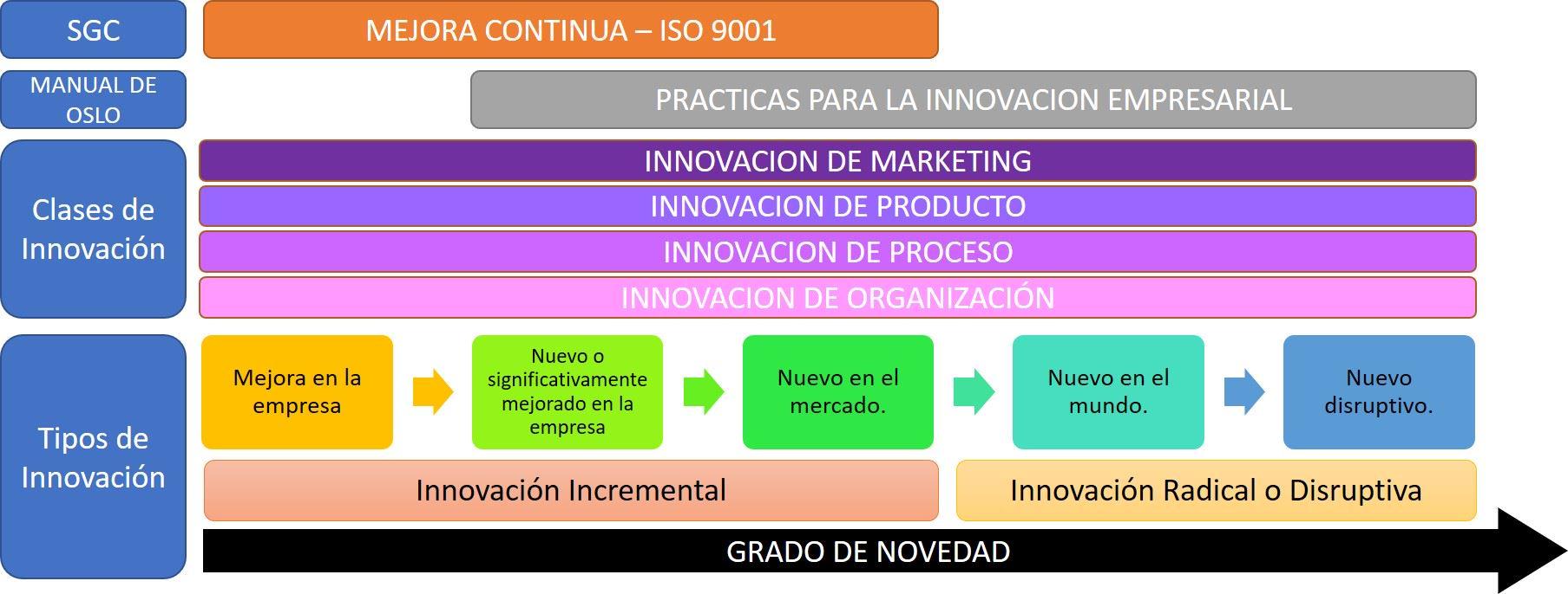 Diagrama Innovacion Mejora Continua